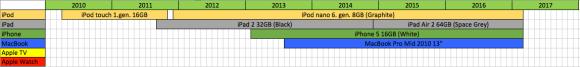 apple-timeline